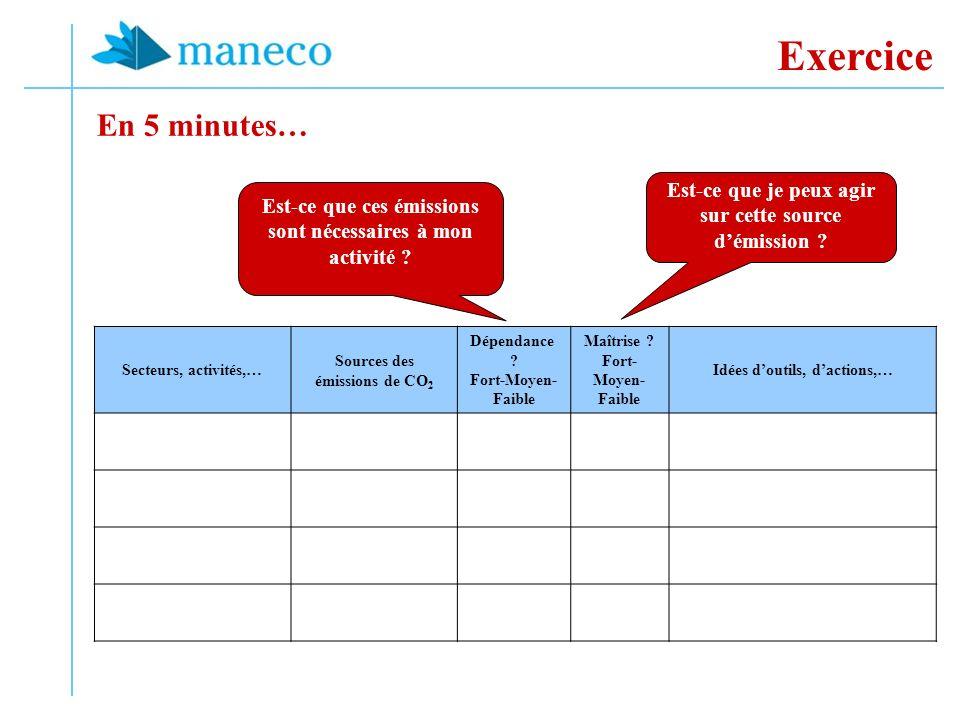 Exercice Secteurs, activités,… Sources des émissions de CO 2 Dépendance .