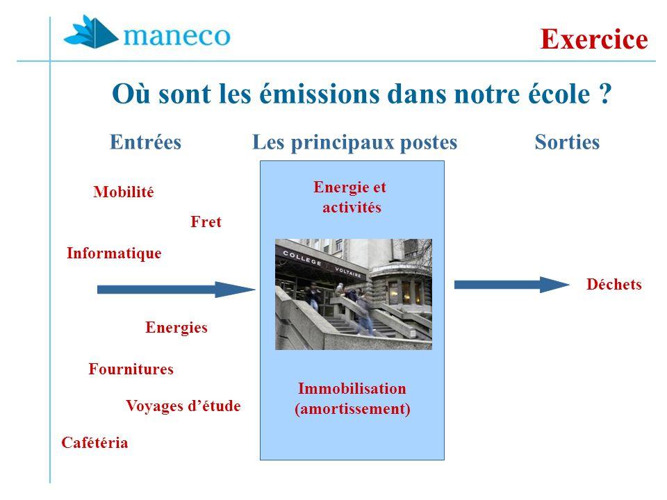 Exercice Où sont les émissions dans notre école ? Energie et activités Energies Informatique Déchets Immobilisation (amortissement) Les principaux pos