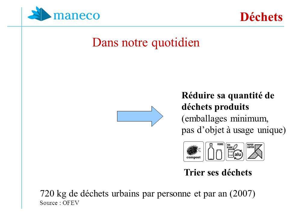 Déchets Dans notre quotidien 720 kg de déchets urbains par personne et par an (2007) Source : OFEV Réduire sa quantité de déchets produits (emballages minimum, pas dobjet à usage unique) Trier ses déchets