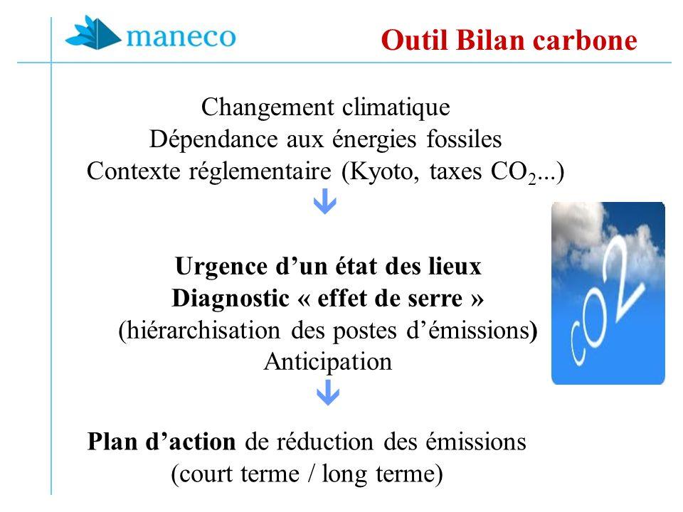 Changement climatique Dépendance aux énergies fossiles Contexte réglementaire (Kyoto, taxes CO 2...) Urgence dun état des lieux Diagnostic « effet de serre » (hiérarchisation des postes démissions) Anticipation Plan daction de réduction des émissions (court terme / long terme) Outil Bilan carbone