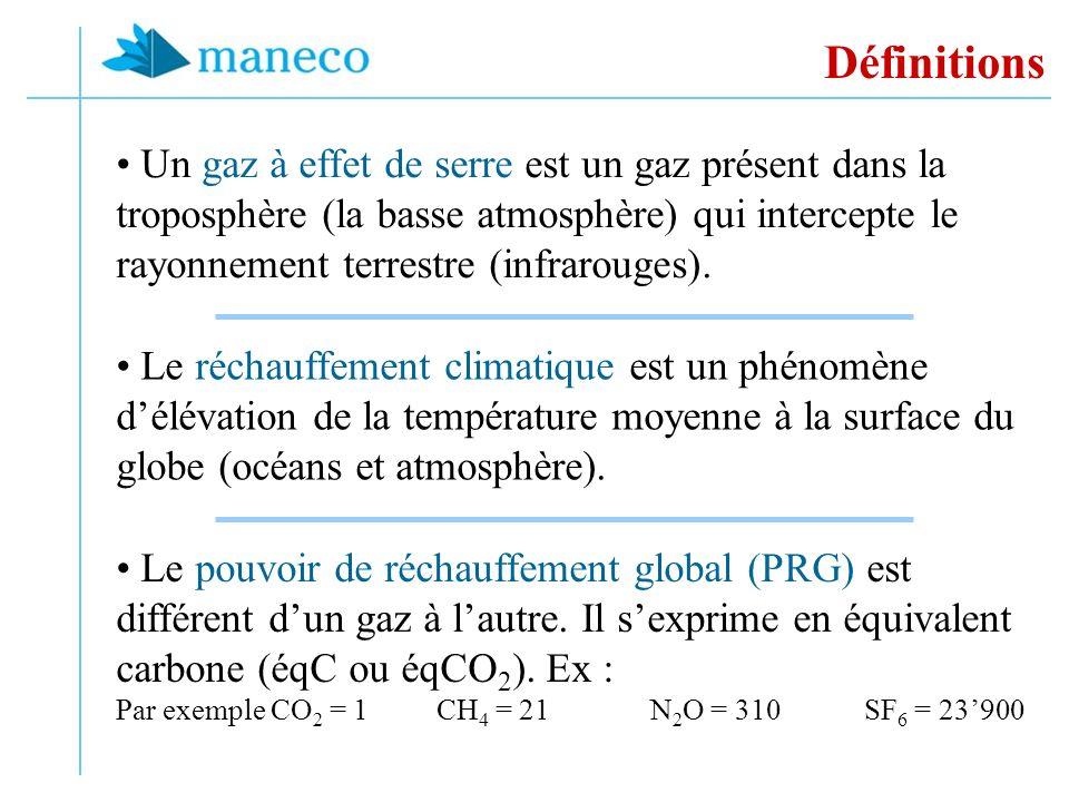 Définitions Un gaz à effet de serre est un gaz présent dans la troposphère (la basse atmosphère) qui intercepte le rayonnement terrestre (infrarouges).
