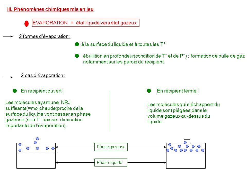 III. Phénomènes chimiques mis en jeu EVAPORATION = état liquide vers état gazeux 2 formes dévaporation : à la surface du liquide et à toutes les T° éb