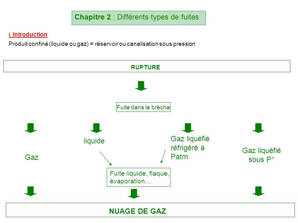 Chapitre 2 : Différents types de fuites I. Introduction Produit confiné (liquide ou gaz) = réservoir ou canalisation sous pression RUPTURE Fuite dans