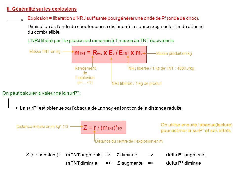 II. Généralité sur les explosions Explosion = libération dNRJ suffisante pour générer une onde de P°(onde de choc). Diminution de londe de choc lorsqu
