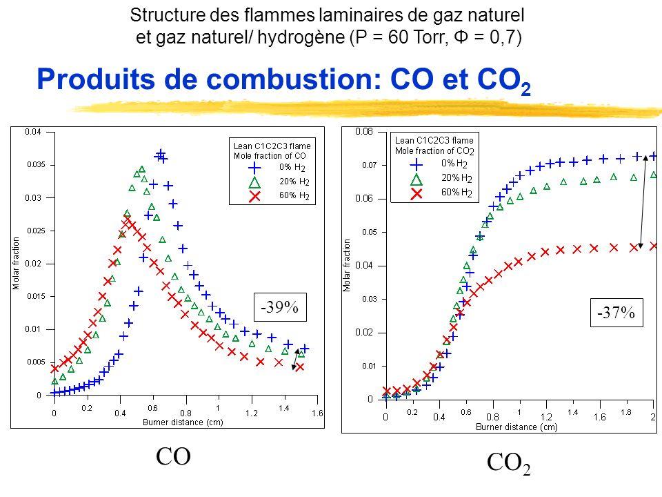 Produits de combustion: CO et CO 2 -39% -37% CO 2 CO Structure des flammes laminaires de gaz naturel et gaz naturel/ hydrogène (P = 60 Torr, Φ = 0,7)