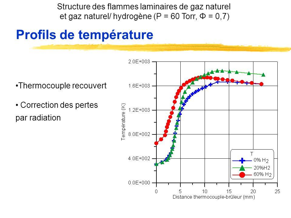 Profils de température Thermocouple recouvert Correction des pertes par radiation Structure des flammes laminaires de gaz naturel et gaz naturel/ hydr