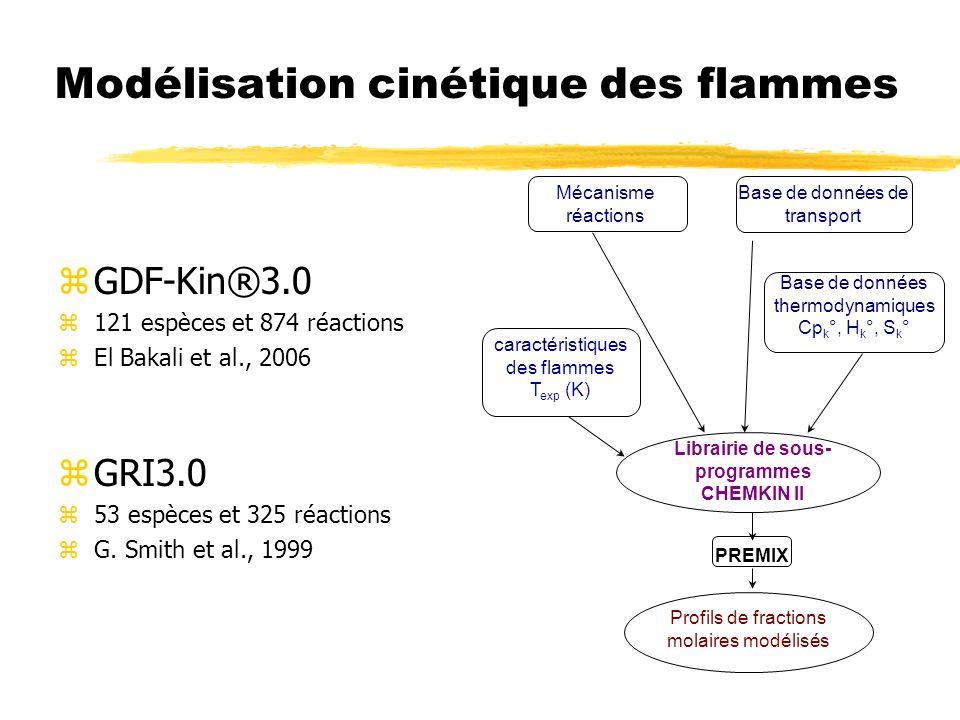 Modélisation cinétique des flammes zGDF-Kin®3.0 z121 espèces et 874 réactions zEl Bakali et al., 2006 zGRI3.0 z53 espèces et 325 réactions zG. Smith e
