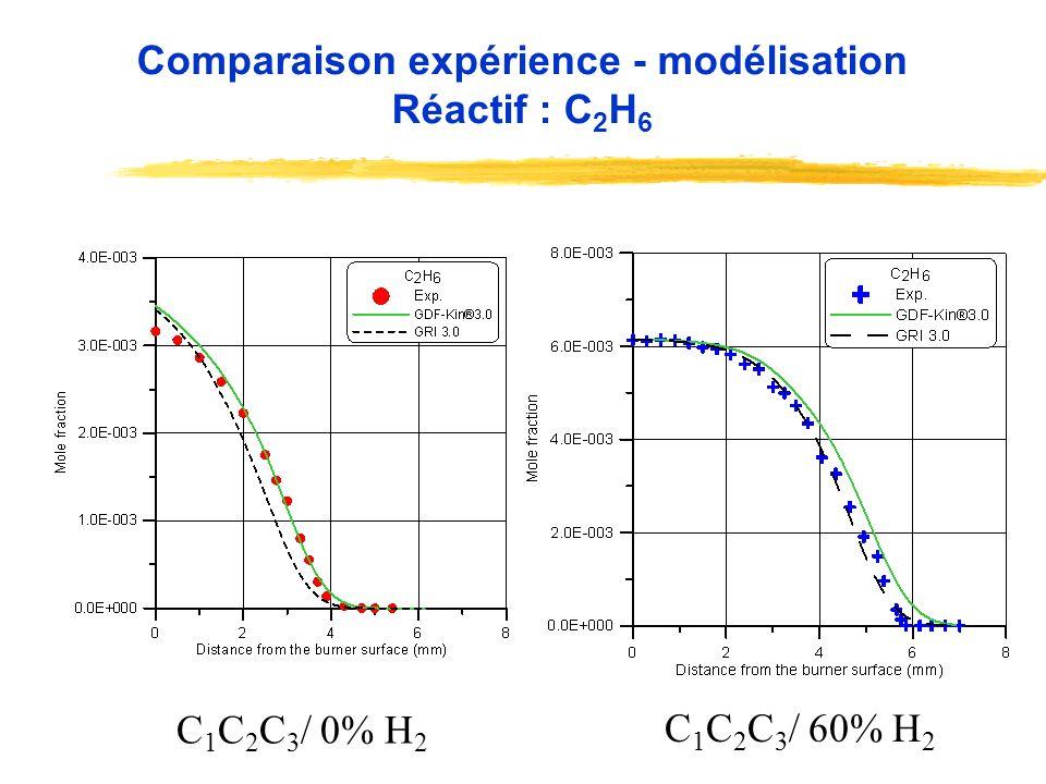 C 1 C 2 C 3 / 0% H 2 C 1 C 2 C 3 / 60% H 2 Comparaison expérience - modélisation Réactif : C 2 H 6