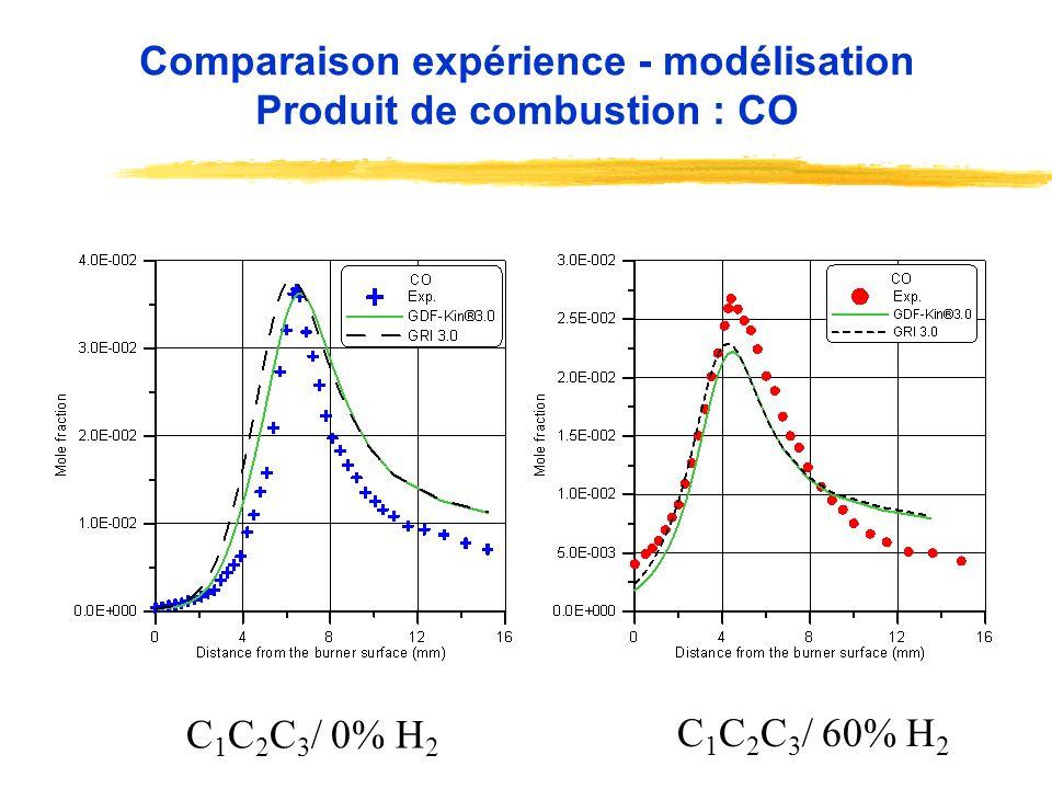 C 1 C 2 C 3 / 0% H 2 C 1 C 2 C 3 / 60% H 2 Comparaison expérience - modélisation Produit de combustion : CO