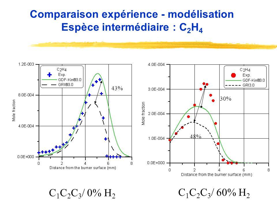 Comparaison expérience - modélisation Espèce intermédiaire : C 2 H 4 43% C 1 C 2 C 3 / 0% H 2 C 1 C 2 C 3 / 60% H 2 30% 48%