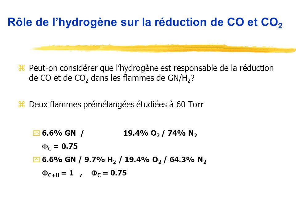 zPeut-on considérer que lhydrogène est responsable de la réduction de CO et de CO 2 dans les flammes de GN/H 2 ? zDeux flammes prémélangées étudiées à