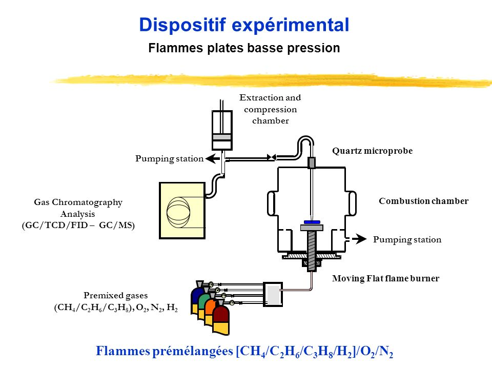Premixed gases (CH 4 /C 2 H 6 /C 3 H 8 ), O 2, N 2, H 2 Pumping station Extraction and compression chamber Gas Chromatography Analysis (GC/TCD/FID – GC/MS) Pumping station Dispositif expérimental Flammes plates basse pression Combustion chamber Moving Flat flame burner Quartz microprobe Flammes prémélangées [CH 4 /C 2 H 6 /C 3 H 8 /H 2 ]/O 2 /N 2