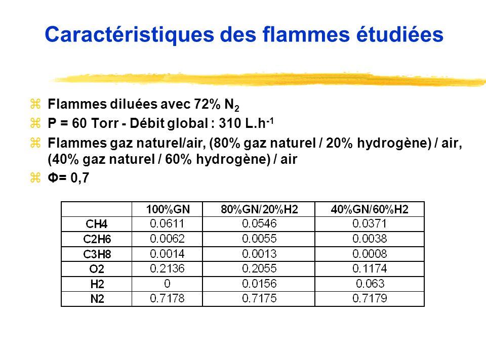 zFlammes diluées avec 72% N 2 zP = 60 Torr - Débit global : 310 L.h -1 zFlammes gaz naturel/air, (80% gaz naturel / 20% hydrogène) / air, (40% gaz nat