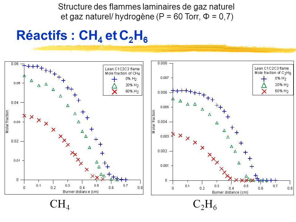 Espèces intermédiaires: C 2 H 4 et C 2 H 2 -68% -80% C2H4C2H4 C2H2C2H2 Structure des flammes laminaires de gaz naturel et gaz naturel/ hydrogène (P = 60 Torr, Φ = 0,7)