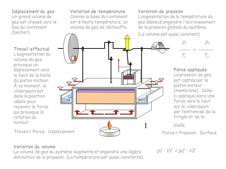 Variation de température Comme la base du contenant est à haute température, ce volume de gaz se réchauffe. Travail = Force · Déplacement Déplacement