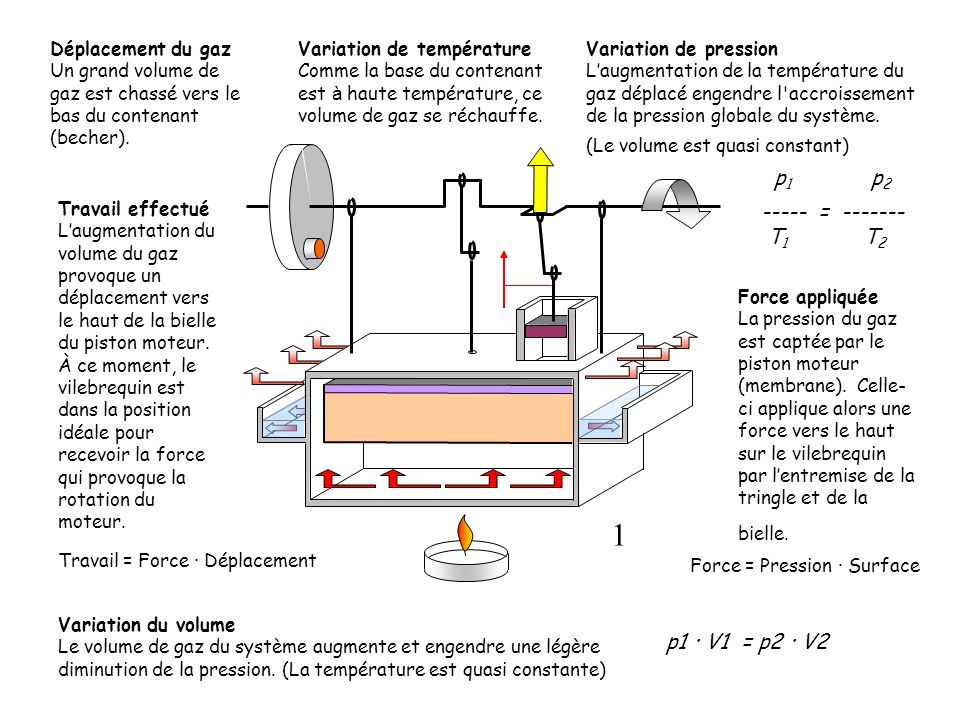 Travail = Force · Déplacement Travail = Force · 0 m Travail = 0 N·m Travail effectué À ce moment précis la force appliquée par le piston ne provoque aucun déplacement.