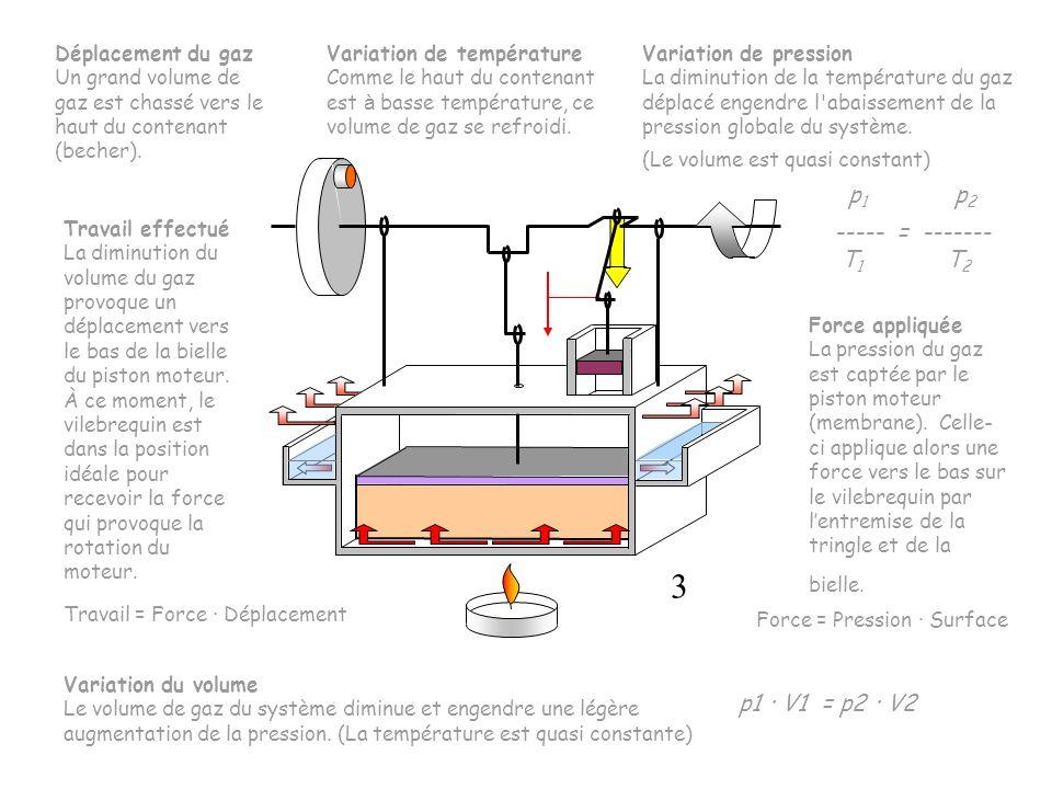 Travail = Force · Déplacement Déplacement du gaz Un grand volume de gaz est chassé vers le haut du contenant (becher). Variation de température Comme