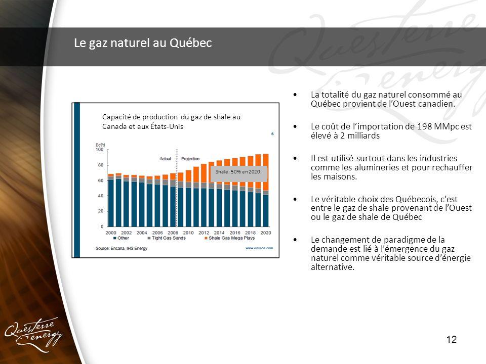 12 Le gaz naturel au Québec La totalité du gaz naturel consommé au Québec provient de lOuest canadien. Le coût de limportation de 198 MMpc est élevé à