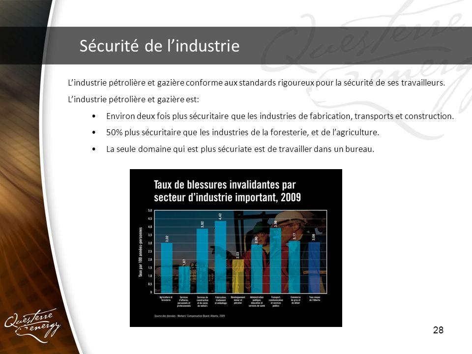 28 Sécurité de lindustrie Lindustrie pétrolière et gazière conforme aux standards rigoureux pour la sécurité de ses travailleurs. Lindustrie pétrolièr