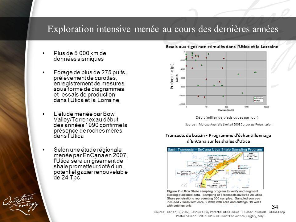 34 Exploration intensive menée au cours des dernières années Plus de 5 000 km de données sismiques Forage de plus de 275 puits, prélèvement de carotte