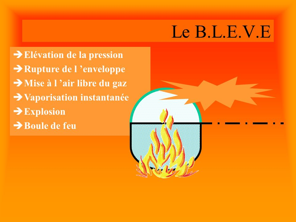 Elévation de la pression Rupture de l enveloppe Mise à l air libre du gaz Vaporisation instantanée Explosion Boule de feu Le B.L.E.V.E