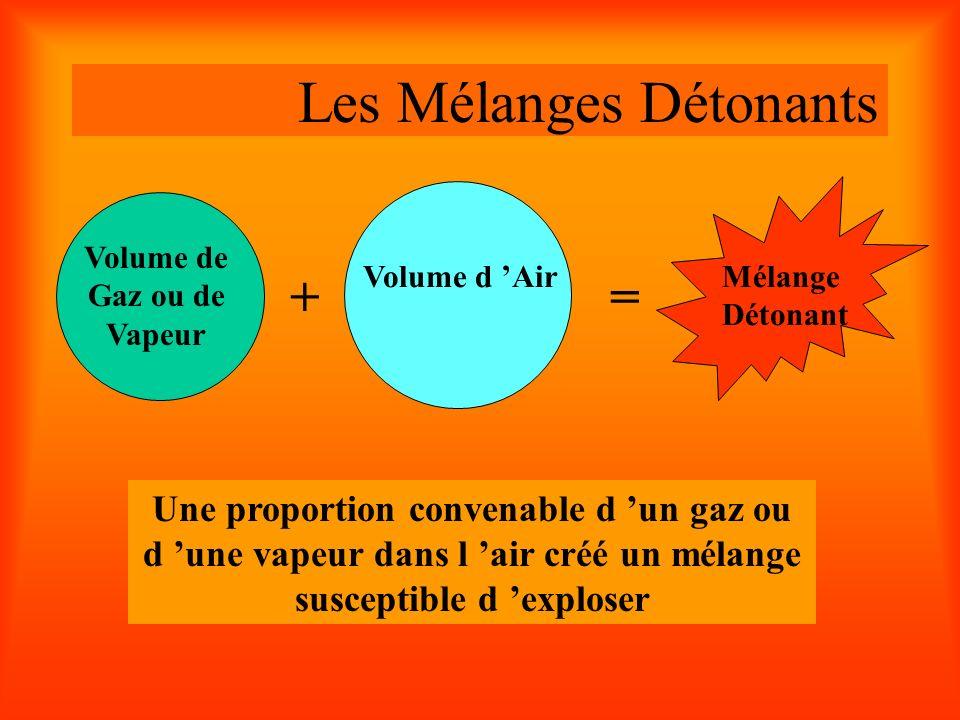 Les Mélanges Détonants Volume de Gaz ou de Vapeur Volume d Air + = Mélange Détonant Une proportion convenable d un gaz ou d une vapeur dans l air créé un mélange susceptible d exploser