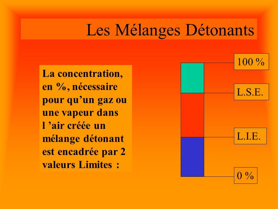 Les Mélanges Détonants La concentration, en %, nécessaire pour quun gaz ou une vapeur dans l air créée un mélange détonant est encadrée par 2 valeurs Limites : 0 % 100 %L.I.E.L.S.E.