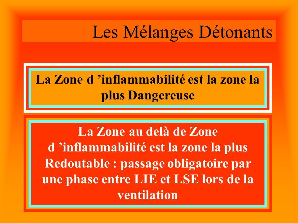 Les Mélanges Détonants La Zone d inflammabilité est la zone la plus Dangereuse La Zone au delà de Zone d inflammabilité est la zone la plus Redoutable : passage obligatoire par une phase entre LIE et LSE lors de la ventilation