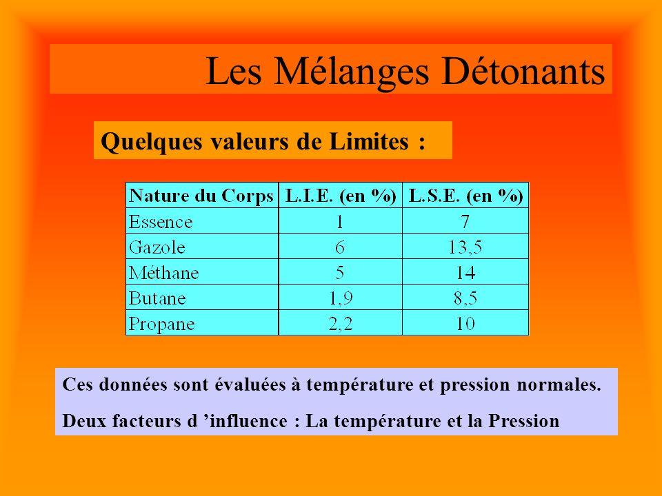 Les Mélanges Détonants Quelques valeurs de Limites : Ces données sont évaluées à température et pression normales.