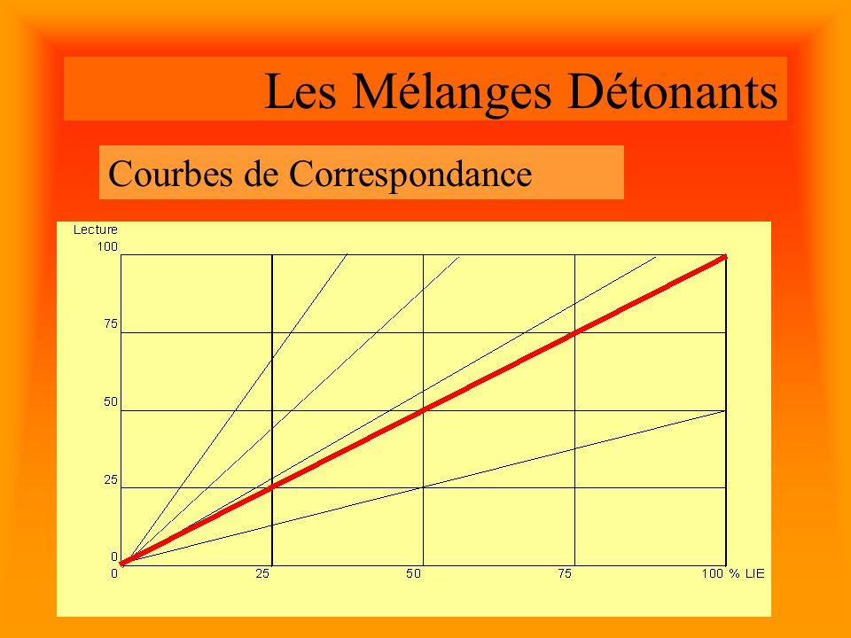 Les Mélanges Détonants Courbes de Correspondance
