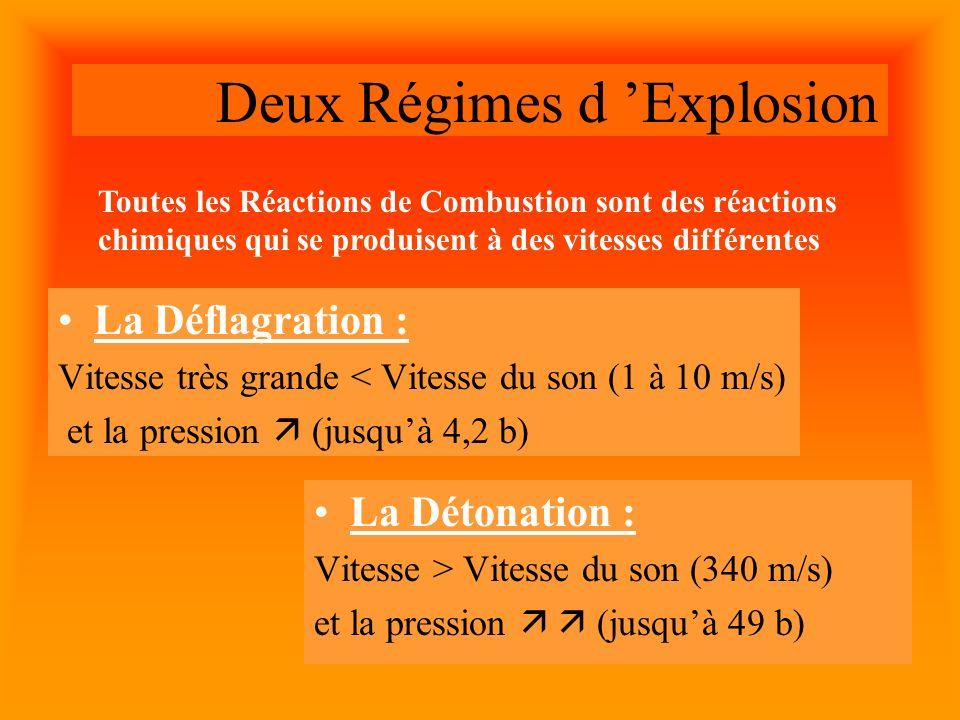 Deux Régimes d Explosion La Déflagration : Vitesse très grande < Vitesse du son (1 à 10 m/s) et la pression (jusquà 4,2 b) La Détonation : Vitesse > Vitesse du son (340 m/s) et la pression (jusquà 49 b) Toutes les Réactions de Combustion sont des réactions chimiques qui se produisent à des vitesses différentes