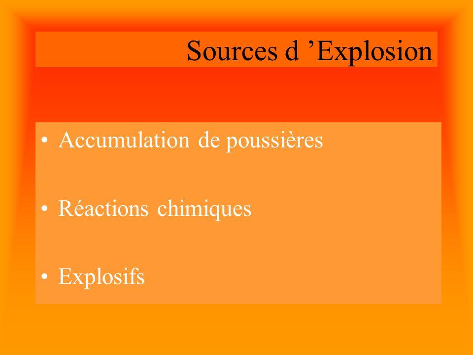 Sources d Explosion B.L.E.V.ERupture de l enveloppe des réservoirs B.L.E.V.E Concentrations de gaz et vapeurs combustibles Mélanges Détonants