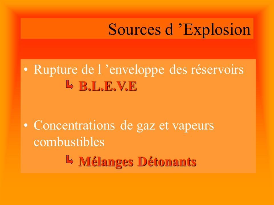 Les Mélanges Détonants La limite Inférieure dexplosivité : La L.I.E.