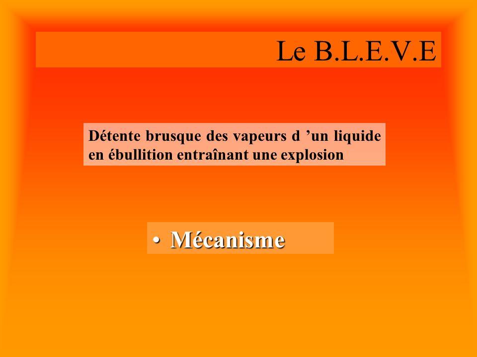 Gaz Liquéfié en ébullition Zone « Refroidie » Zone « Fragile » Le B.L.E.V.E Ciel Gazeux : P