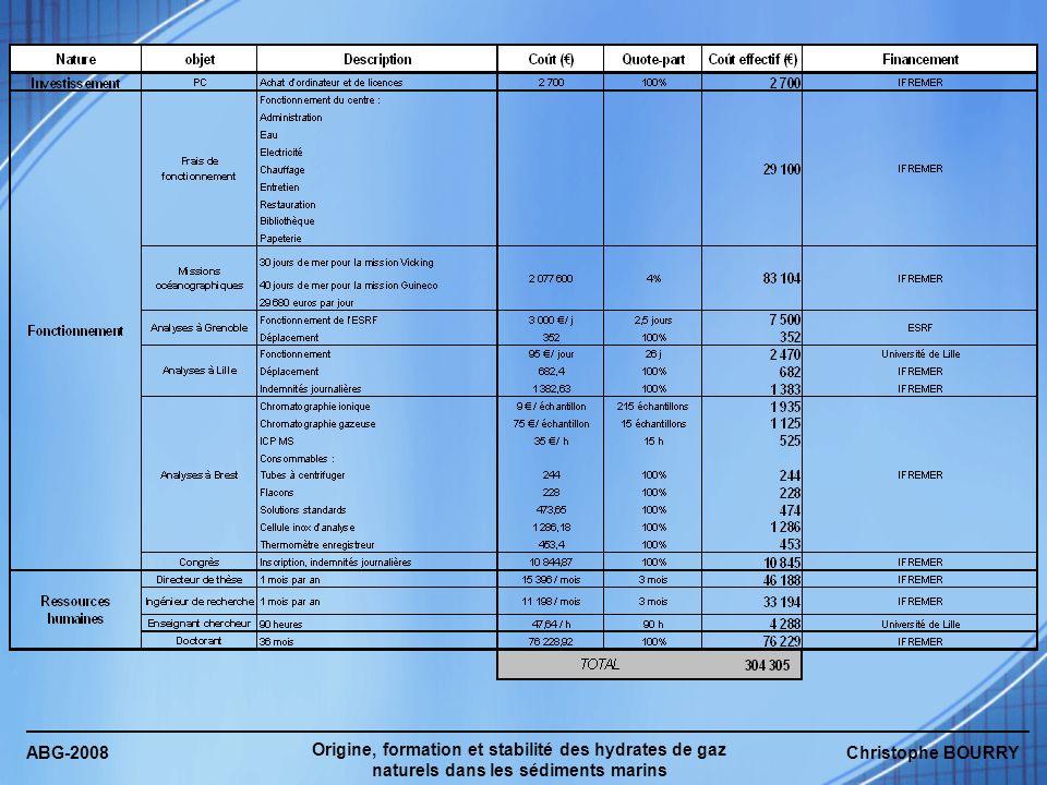 ABG-2008 Origine, formation et stabilité des hydrates de gaz naturels dans les sédiments marins Christophe BOURRY