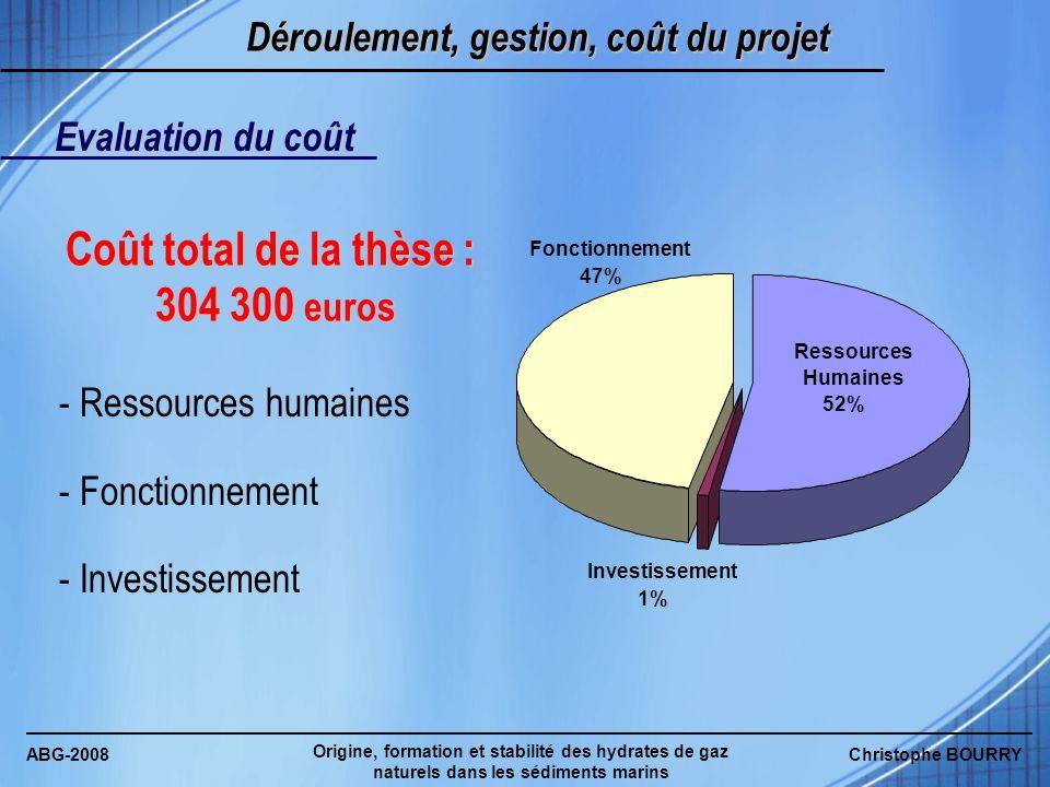 ABG-2008 Origine, formation et stabilité des hydrates de gaz naturels dans les sédiments marins Christophe BOURRY Déroulement, gestion, coût du projet Evaluation du coût Origine des fonds : - Essentiellement IFREMER - ESRF : 2,6% - Université de Lille : 2,2% IFREMER 95% Université de Lille 2% ESRF 3%
