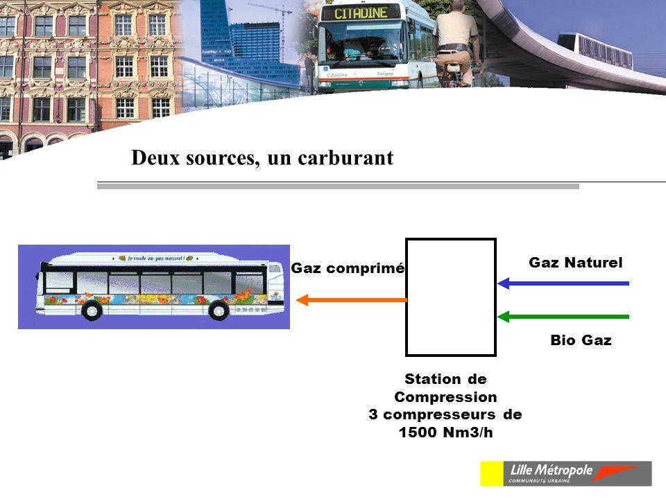 Deux sources, un carburant Gaz Naturel Bio Gaz Station de Compression 3 compresseurs de 1500 Nm3/h Gaz comprimé