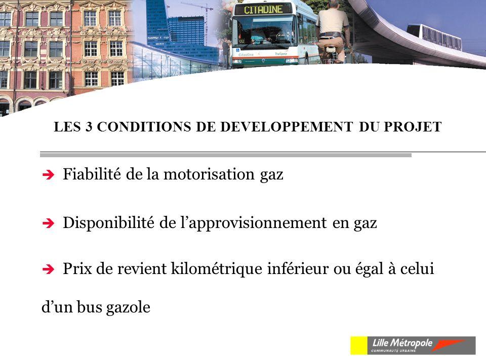 Fiabilité de la motorisation gaz Disponibilité de lapprovisionnement en gaz Prix de revient kilométrique inférieur ou égal à celui dun bus gazole LES 3 CONDITIONS DE DEVELOPPEMENT DU PROJET