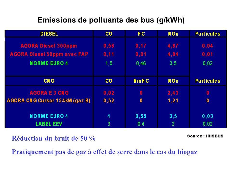 Emissions de polluants des bus (g/kWh) Source : IRISBUS Réduction du bruit de 50 % Pratiquement pas de gaz à effet de serre dans le cas du biogaz
