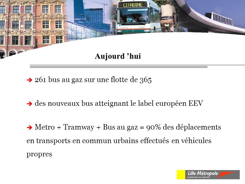 261 bus au gaz sur une flotte de 365 des nouveaux bus atteignant le label européen EEV Metro + Tramway + Bus au gaz = 90% des déplacements en transports en commun urbains effectués en véhicules propres Aujourd hui
