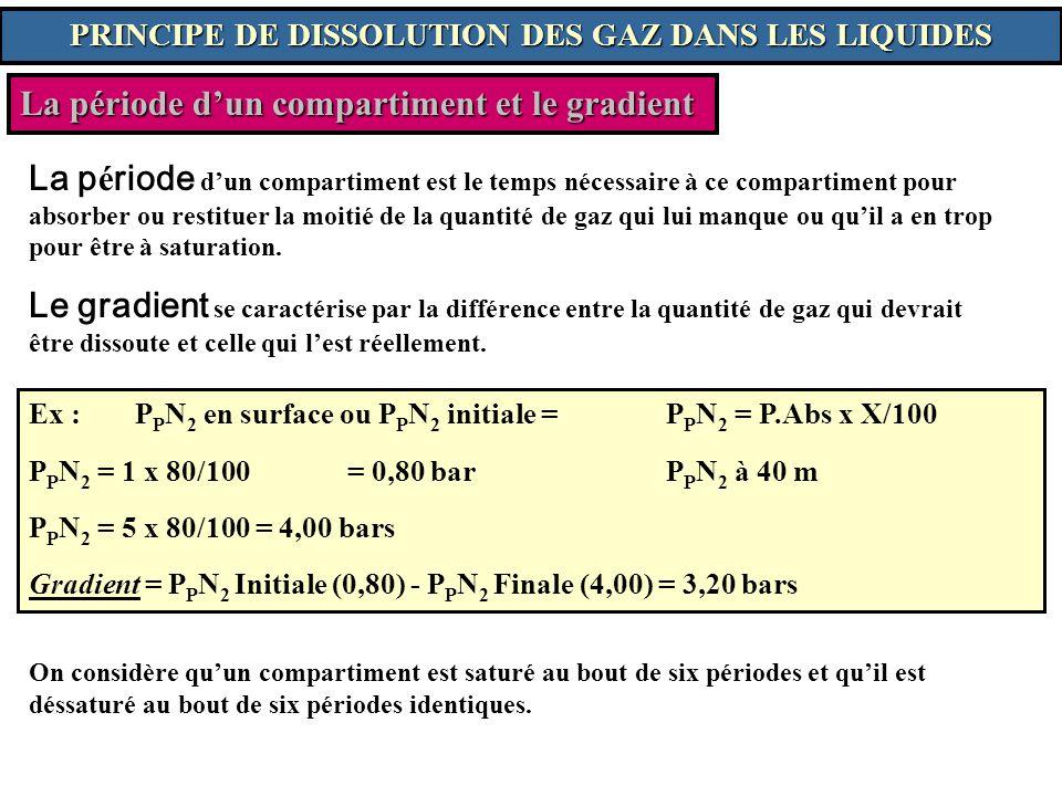 La période dun compartiment et le gradient La p é riode dun compartiment est le temps nécessaire à ce compartiment pour absorber ou restituer la moiti