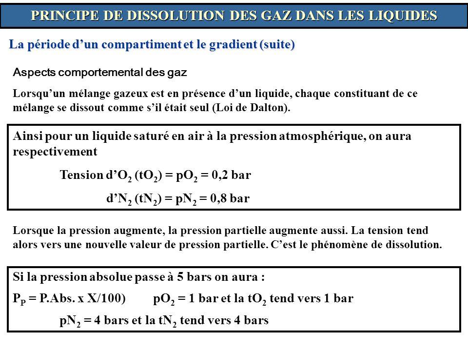 Aspects comportemental des gaz Lorsquun mélange gazeux est en présence dun liquide, chaque constituant de ce mélange se dissout comme sil était seul (