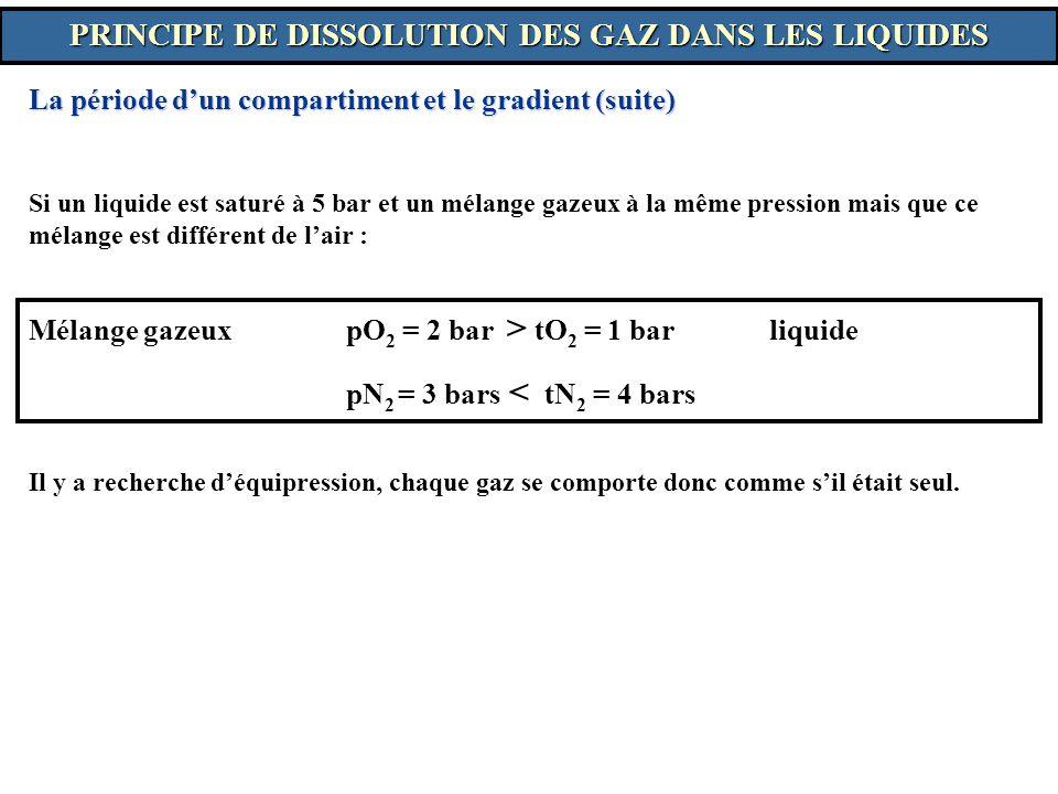 Si un liquide est saturé à 5 bar et un mélange gazeux à la même pression mais que ce mélange est différent de lair : Mélange gazeux pO 2 = 2 bar > tO