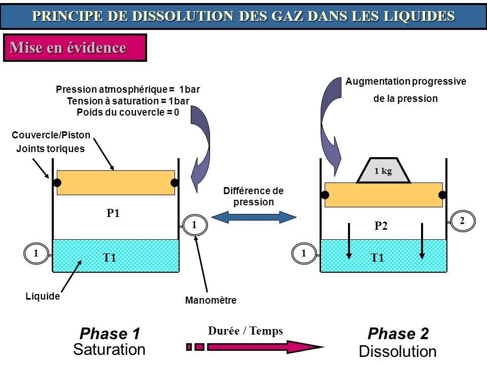 1 2 Mise en évidence Pression atmosphérique = 1bar Tension à saturation = 1bar Poids du couvercle = 0 P1 T1 Couvercle/Piston Joints toriques Liquide M