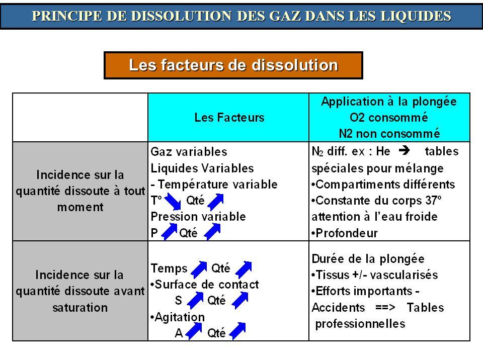 Les facteurs de dissolution PRINCIPE DE DISSOLUTION DES GAZ DANS LES LIQUIDES