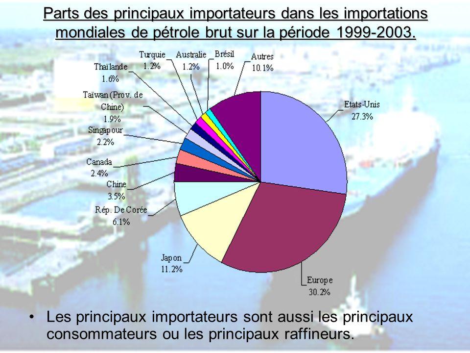 PHLatimer@aol.com10 Parts des principaux importateurs dans les importations mondiales de pétrole brut sur la période 1999-2003. Les principaux importa