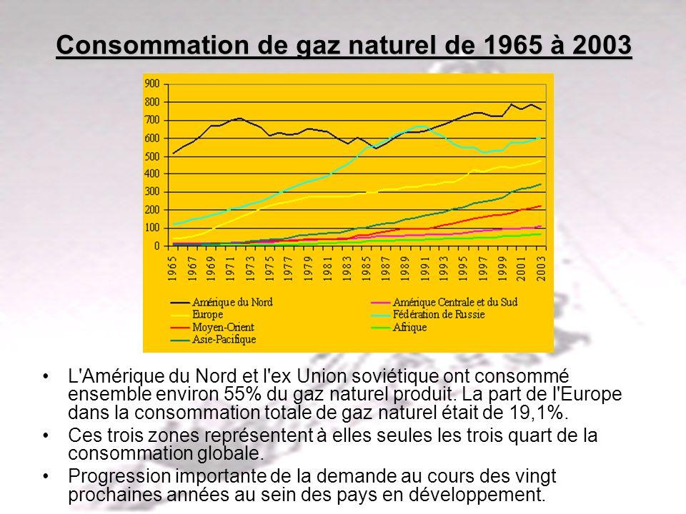 PHLatimer@aol.com13 Consommation de gaz naturel de 1965 à 2003 L'Amérique du Nord et l'ex Union soviétique ont consommé ensemble environ 55% du gaz na