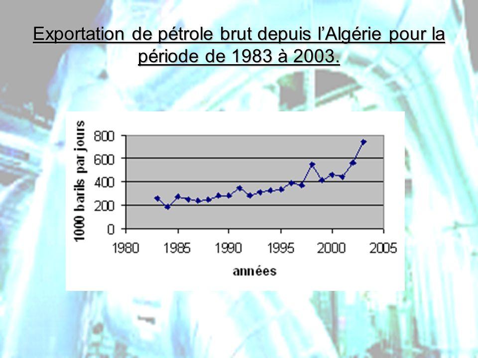 PHLatimer@aol.com21 Exportation de pétrole brut depuis lAlgérie pour la période de 1983 à 2003.