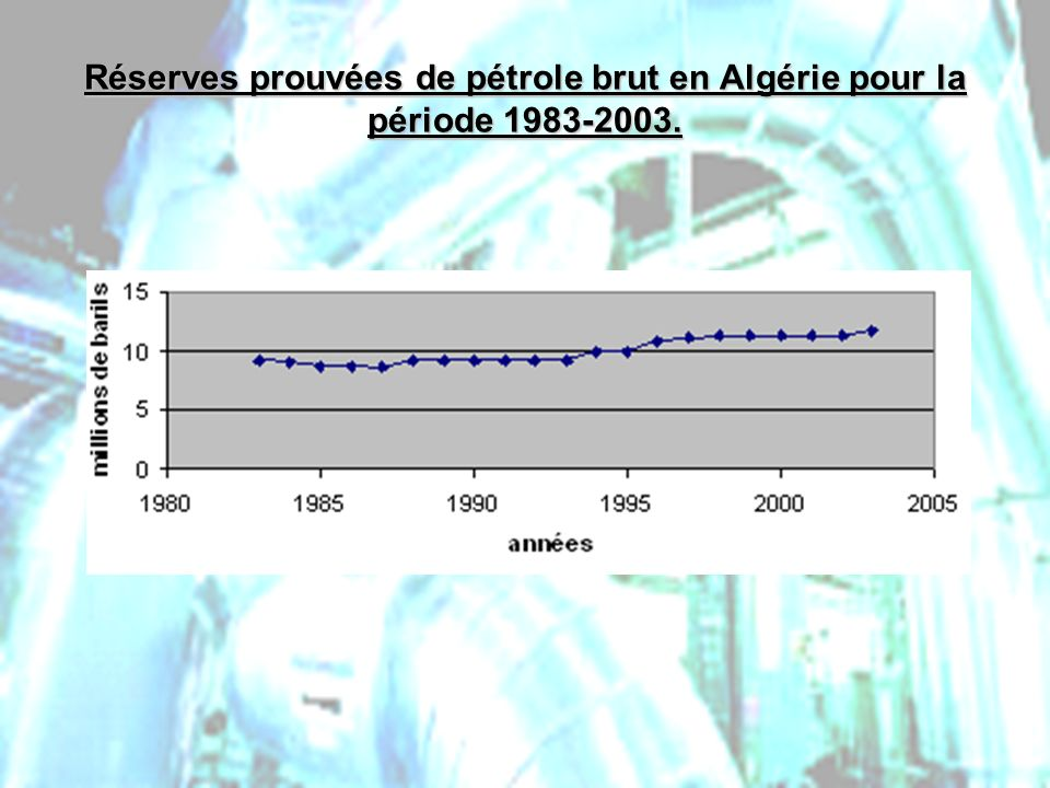 PHLatimer@aol.com23 Réserves prouvées de pétrole brut en Algérie pour la période 1983-2003.