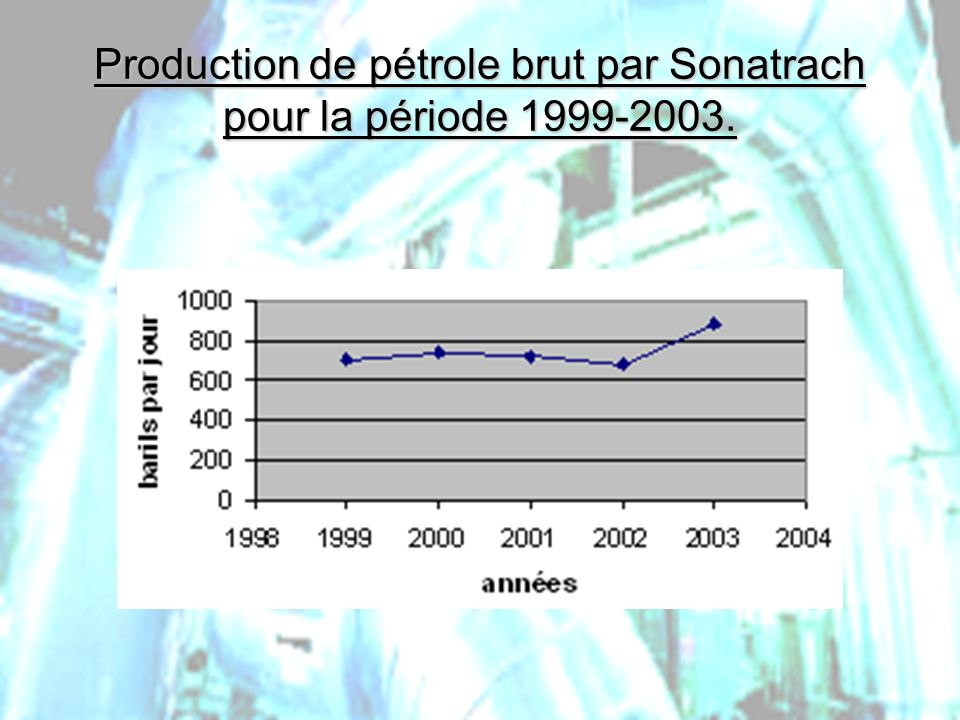 PHLatimer@aol.com25 Production de pétrole brut par Sonatrach pour la période 1999-2003.